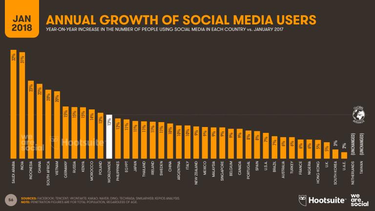 de3065315 مواقع وتطبيقات التواصل الاجتماعي الأكثر استخدامًا حول العالم | دولفينوس